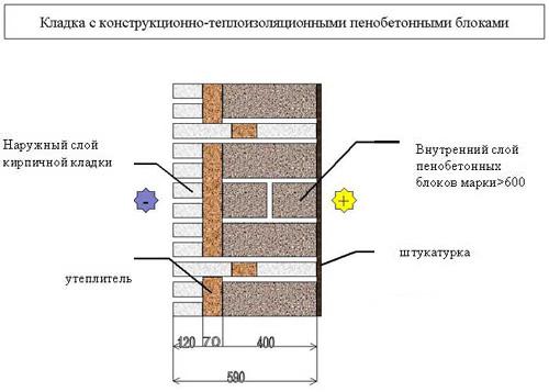 кладка гипсокартона - Нужные схемы и описания для всех.